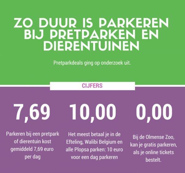 infographic parkeren pretparken dierentuinen